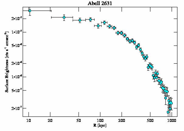 3248 surface brightness profile