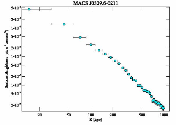3257 surface brightness profile