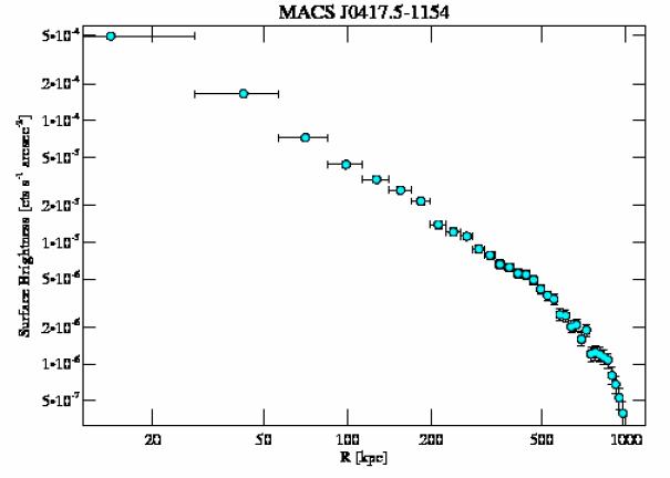 3270 surface brightness profile