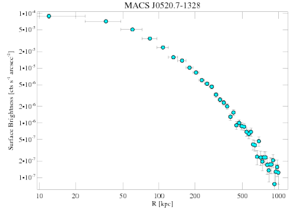 3272 surface brightness profile