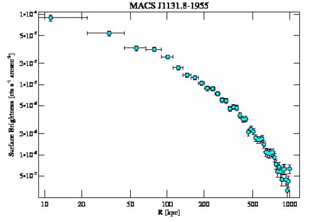3276 surface brightness profile