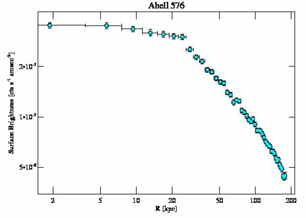 3289 surface brightness profile