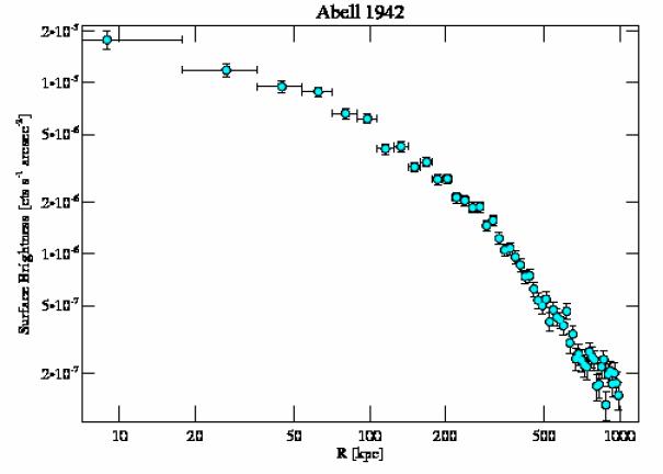 3290 surface brightness profile