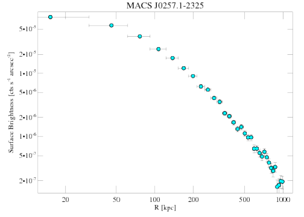 3581 surface brightness profile