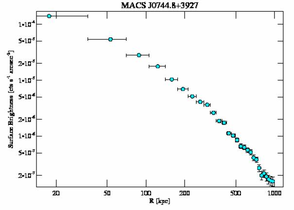 3585 surface brightness profile