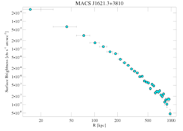 3594 surface brightness profile