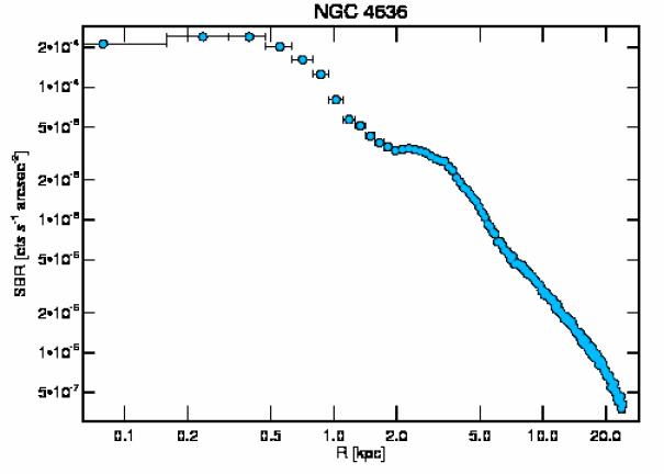 3926 surface brightness profile
