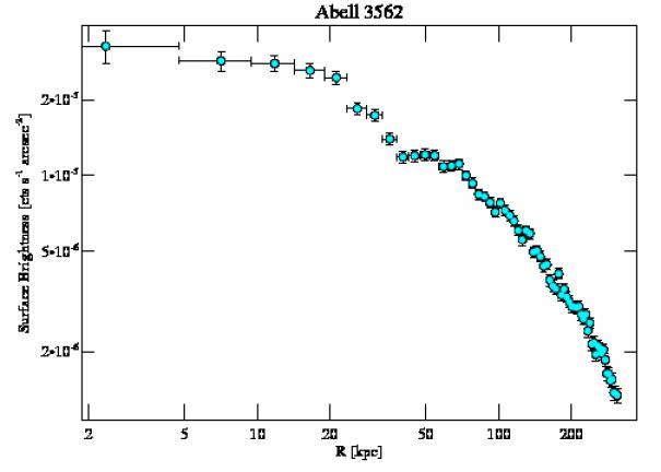 4167 surface brightness profile