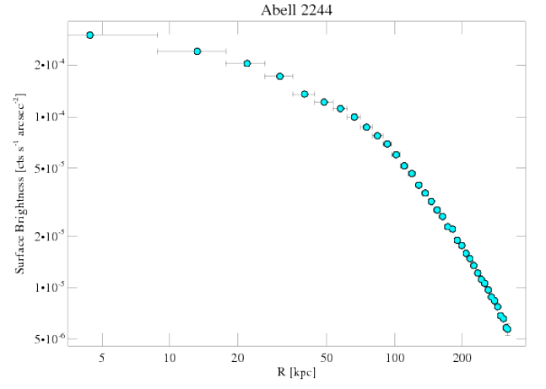 4179 surface brightness profile