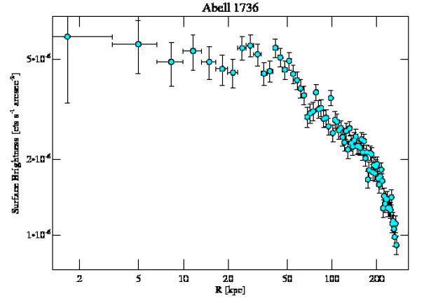 4186 surface brightness profile
