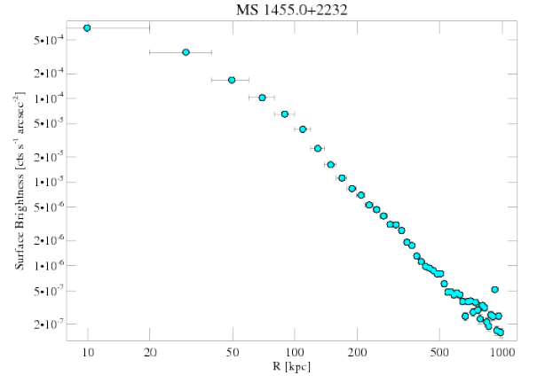 4192 surface brightness profile