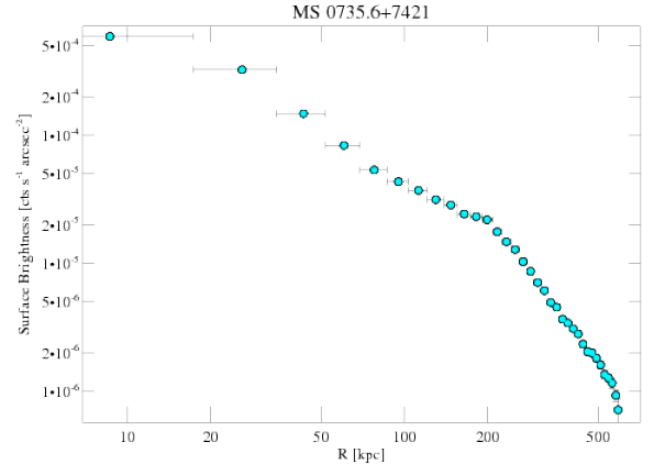 4197 surface brightness profile