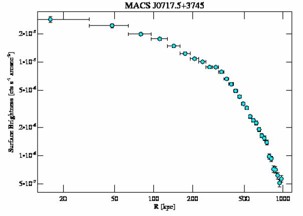 4200 surface brightness profile
