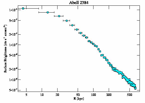 4202 surface brightness profile
