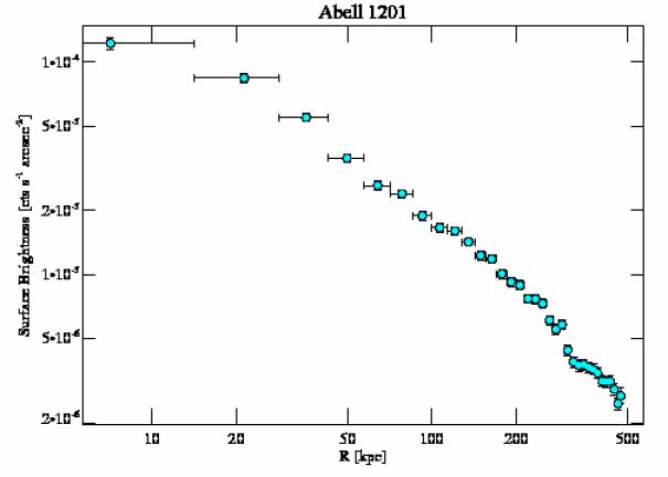 4216 surface brightness profile