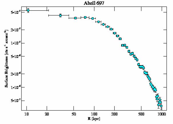 4217 surface brightness profile