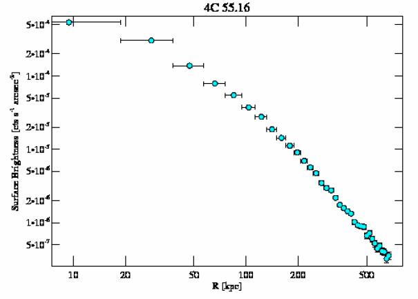 4940 surface brightness profile