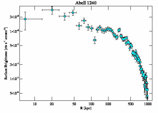 4961 surface brightness profile