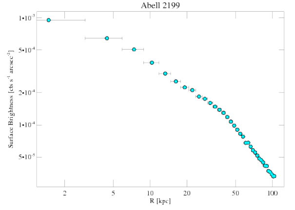 497 surface brightness profile