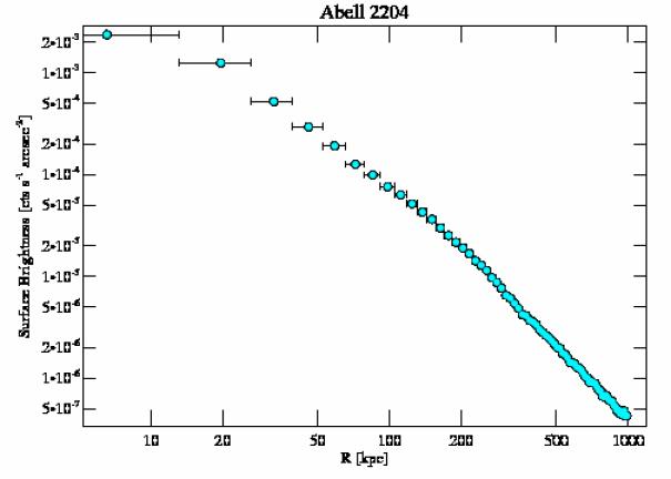 499 surface brightness profile