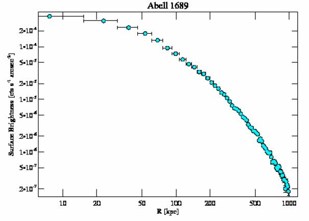 5004 surface brightness profile