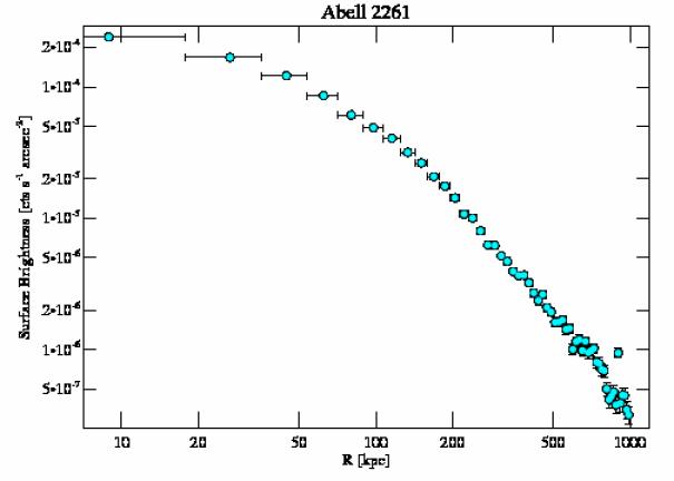 5007 surface brightness profile