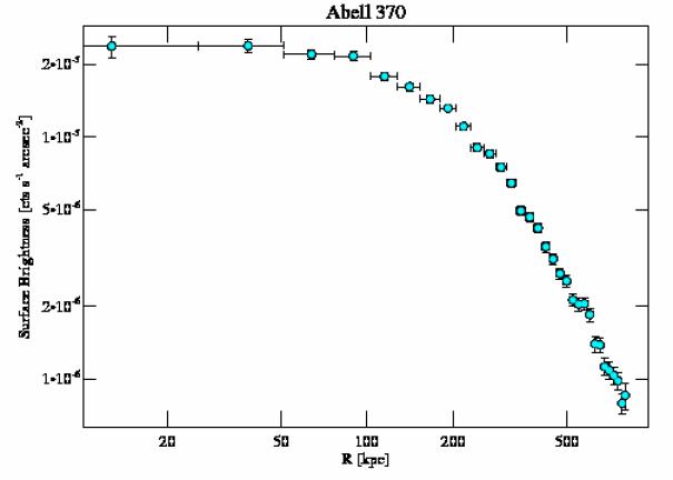 515 surface brightness profile