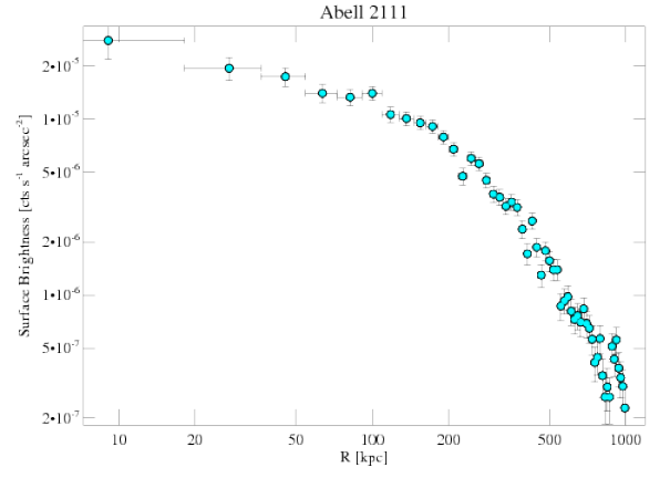 544 surface brightness profile