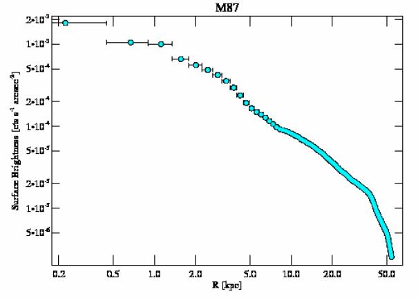5826 surface brightness profile