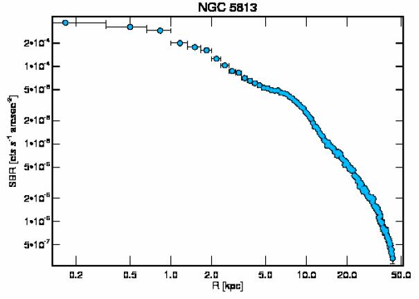 5907 surface brightness profile