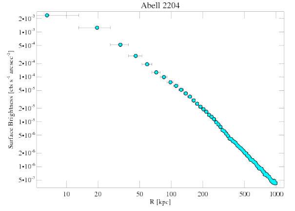 6104 surface brightness profile
