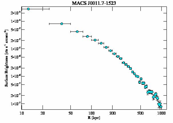 6105 surface brightness profile