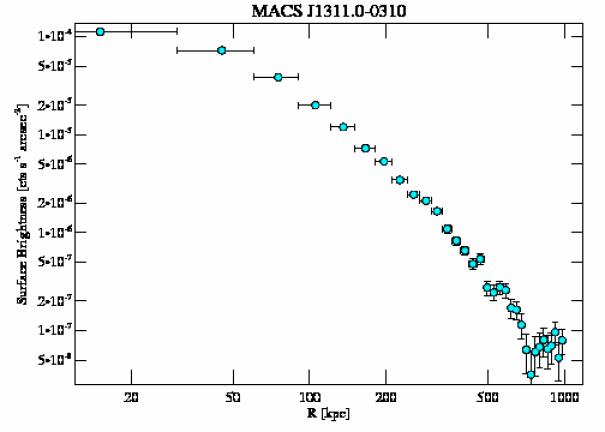 6110 surface brightness profile