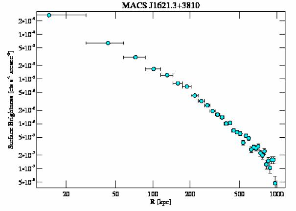 6172 surface brightness profile