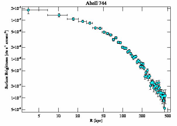 6947 surface brightness profile
