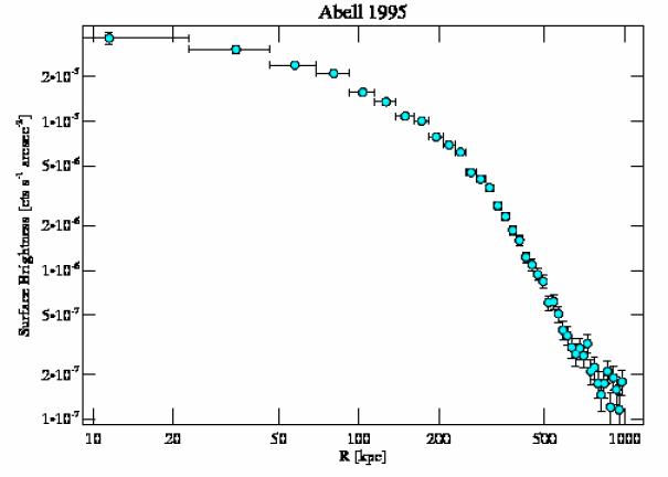 7021 surface brightness profile