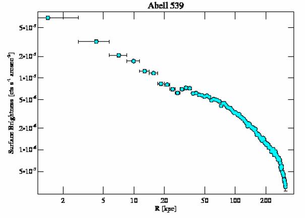 7209 surface brightness profile
