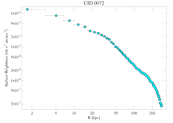 7322 surface brightness profile