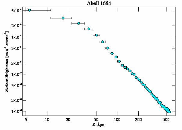 7901 surface brightness profile