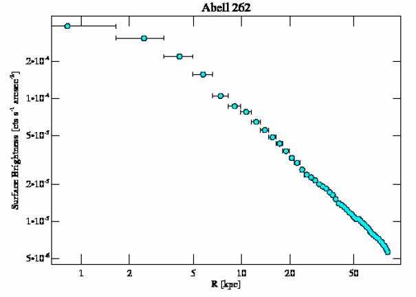 7921 surface brightness profile