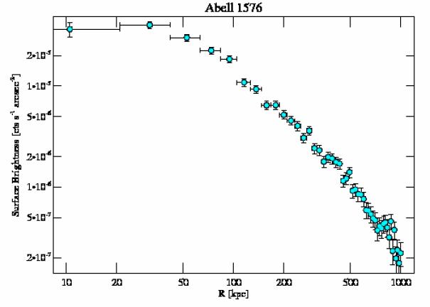 7938 surface brightness profile