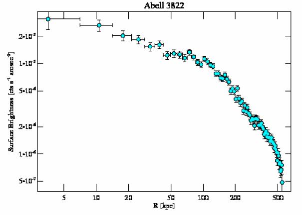 8269 surface brightness profile
