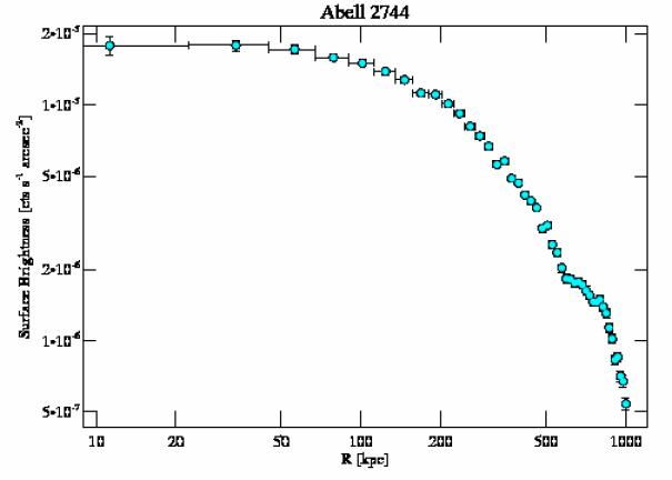 8477 surface brightness profile