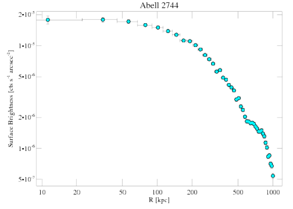8557 surface brightness profile