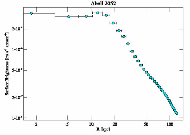 890 surface brightness profile