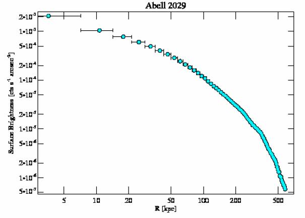 891 surface brightness profile