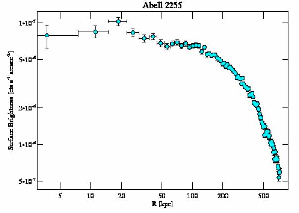 894 surface brightness profile