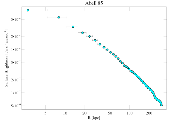904 surface brightness profile
