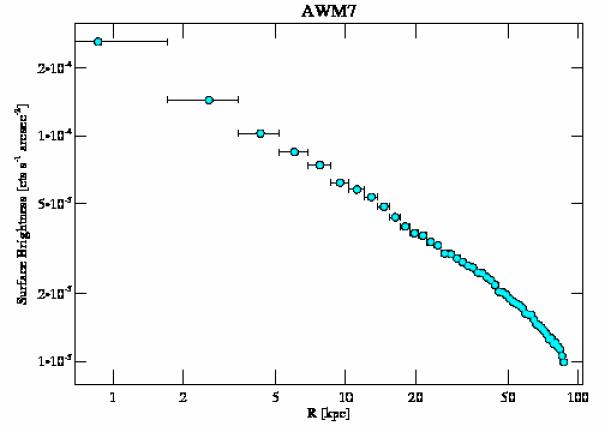 908 surface brightness profile