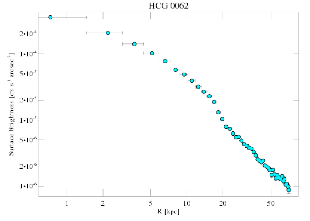 921 surface brightness profile